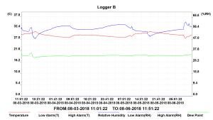 logger1_andamento_temperatura_umidita